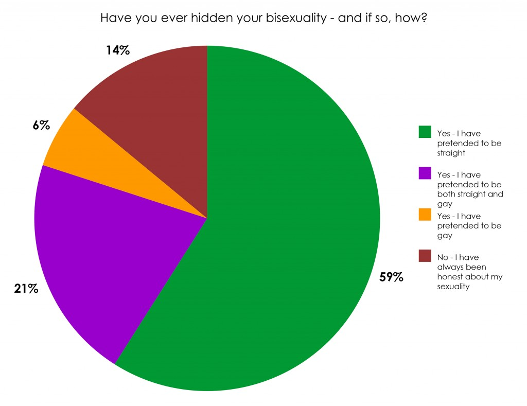 causes of bisexuality